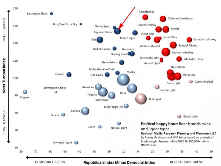 beer-politics-chart