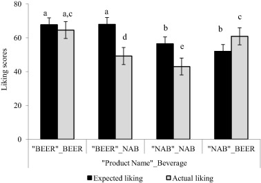 beer-vs-non-alcoholic-beer-liking-scale