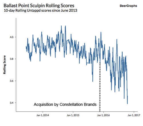 beergraphs-acquisition-and-quality-chart