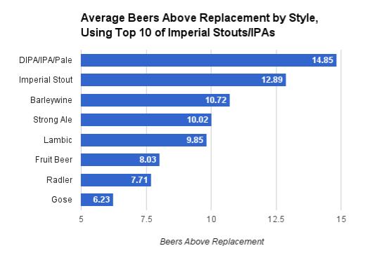 Chart from an analysis of 175 top beers. For details on process, see this post.