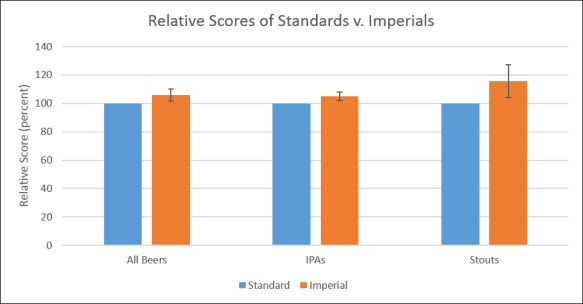 beergraphs-standard-or-imperial-beer-ratings