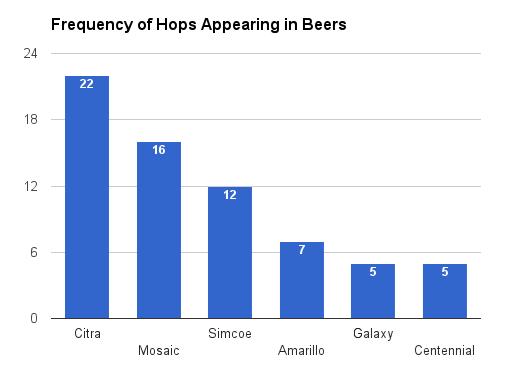 best beer hop use