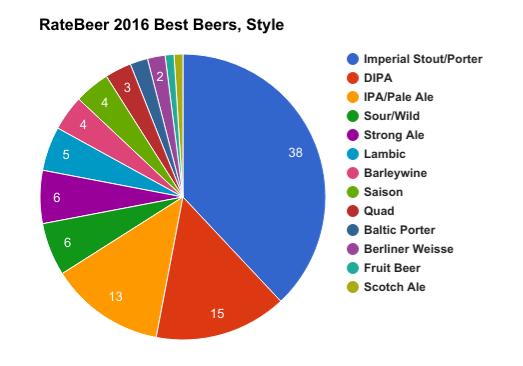 RateBeer-best beer-style